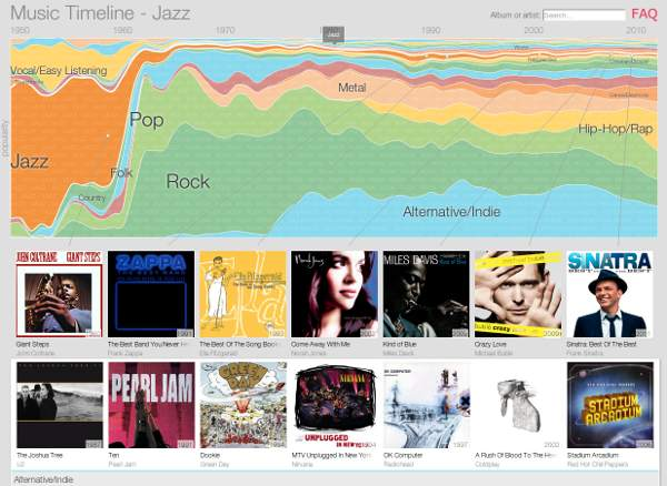Screenshot Google Music Timeline